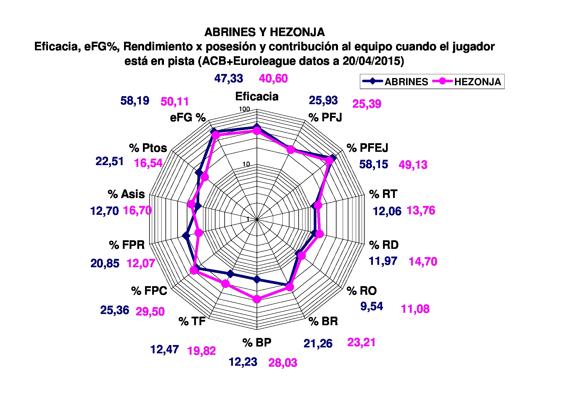 Euroleague | ACBStats